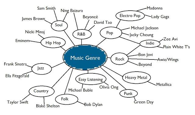 jazz, pop, soul, R&B, Indie wedding music