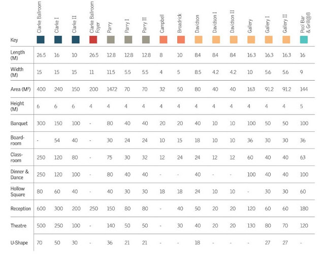Le Meridien KL capacity chart