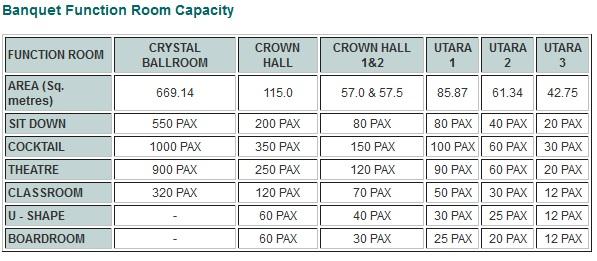 functio rooms in crystal crown pj